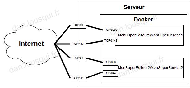 Installer un frontal pour services docker (FR)